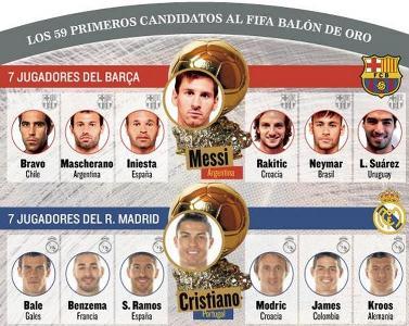صورة ترشيح 59 لاعباً لنيل الكرة الذهبية